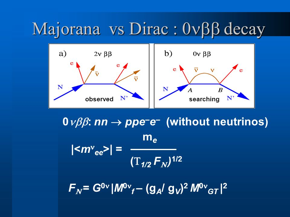 Majorana vs Dirac : 0  decay 0  : nn  ppe – e – (without neutrinos) m e | | = (  1/2 F  ) 1/2 F  = G 0  |M 0 f – (g A / g V ) 2 M 0 GT | 2 searchingobserved