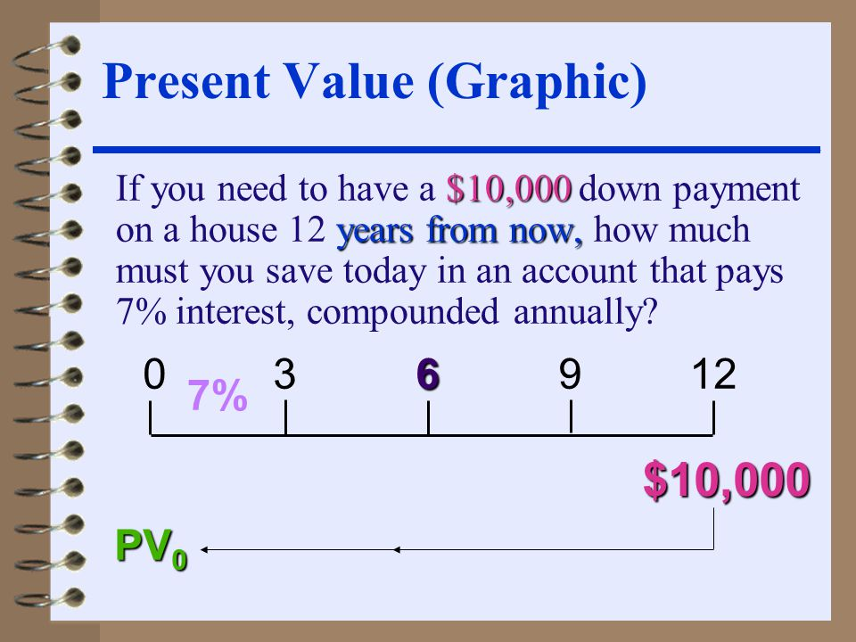 $10,000 years from now, If you need to have a $10,000 down payment on a house 12 years from now, how much must you save today in an account that pays 7% interest, compounded annually.