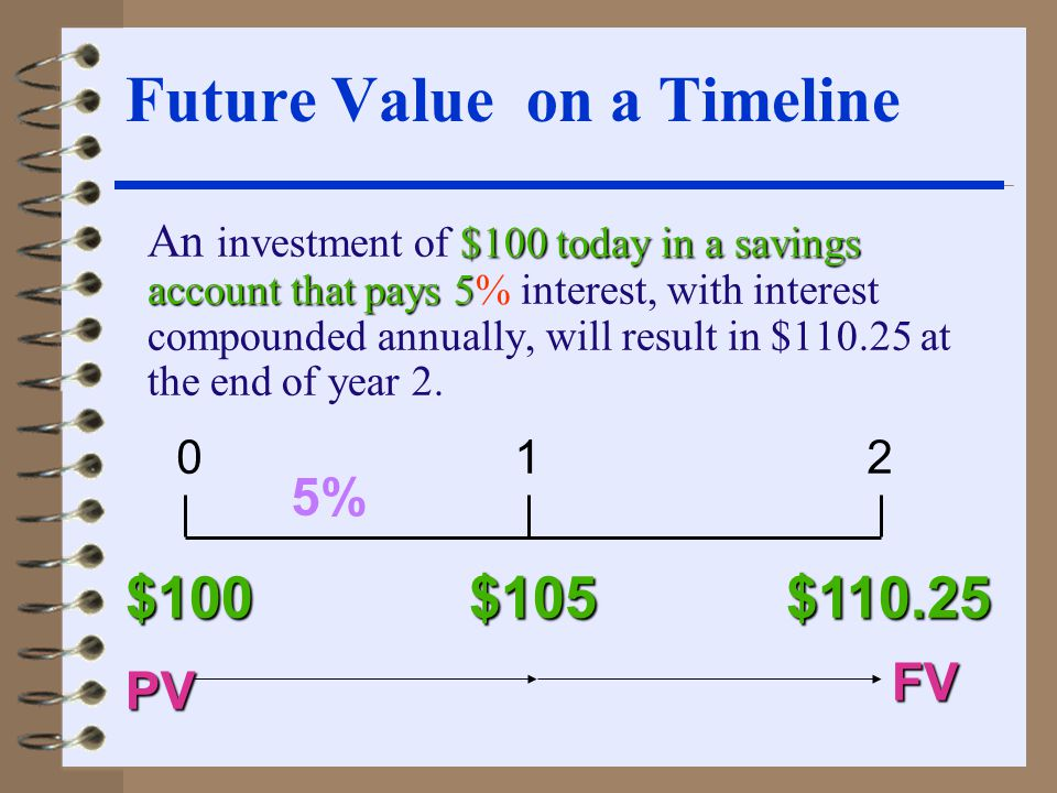 Computing n or i knowing PV and FV  If John lends Linda $4,000 today for a return of $6,154.50 after 5 years, what rate of annual compound interest does he earn?