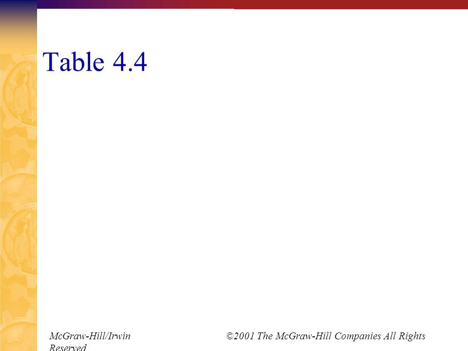 McGraw-Hill/Irwin ©2001 The McGraw-Hill Companies All Rights Reserved Table 4.4