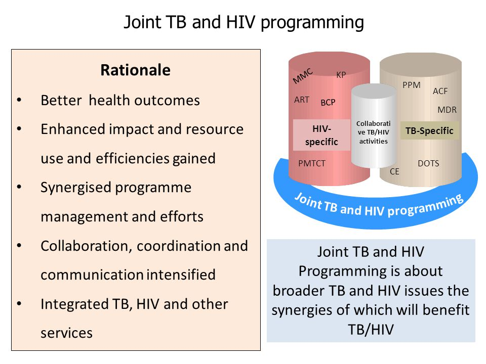 Rationale Better health outcomes Enhanced impact and resource use and efficiencies gained Synergised programme management and efforts Collaboration, coordination and communication intensified Integrated TB, HIV and other services HIV- specific TB-Specific Collaborati ve TB/HIV activities Joint TB and HIV Programming is about broader TB and HIV issues the synergies of which will benefit TB/HIV Joint TB and HIV programming MMC ART PMTCT KP BCP CE DOTS PPM MDR ACF