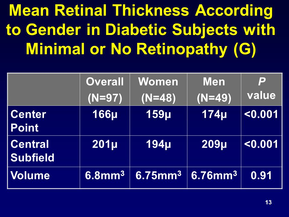 Mean Retinal Thickness According to Gender in Diabetic Subjects with Minimal or No Retinopathy (G) 13 Overall (N=97) Women (N=48) Men (N=49) P value Center Point 166µ159µ174µ<0.001 Central Subfield 201µ194µ209µ<0.001 Volume6.8mm 3 6.75mm 3 6.76mm 3 0.91