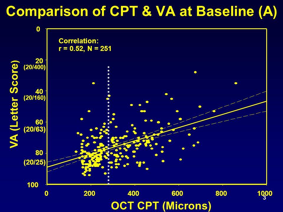 3 Comparison of CPT & VA at Baseline (A) OCT CPT (Microns) 02004006008001000 VA (Letter Score ) 0 20 40 60 80 100 Correlation: r = 0.52, N = 251 (20/25) (20/63) (20/160) (20/400)