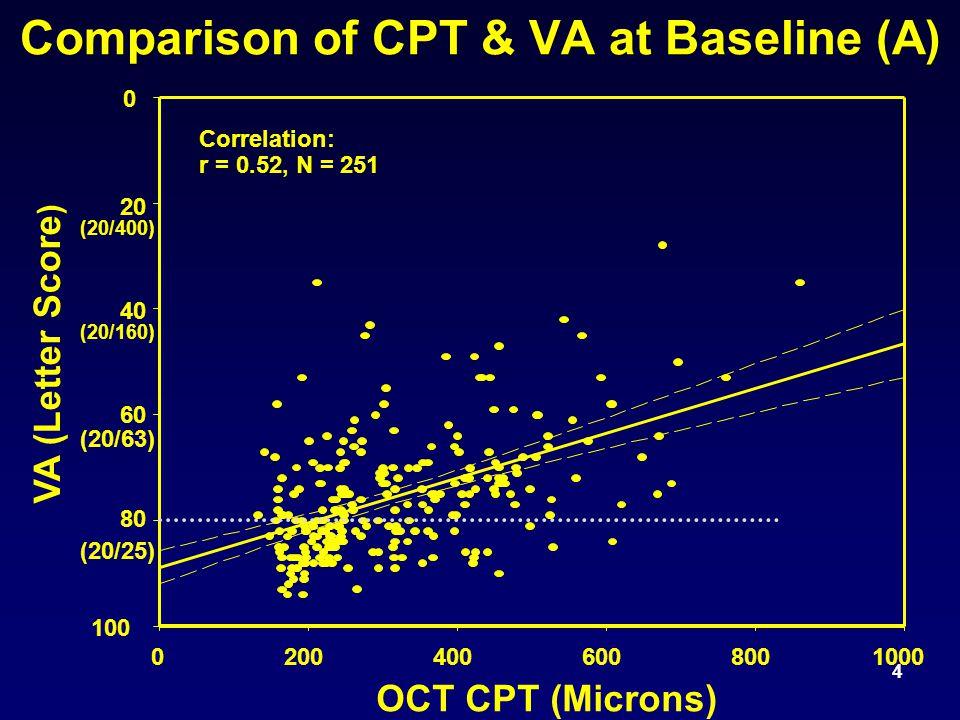 4 Comparison of CPT & VA at Baseline (A) OCT CPT (Microns) 02004006008001000 VA (Letter Score ) 0 20 40 60 80 100 Correlation: r = 0.52, N = 251 (20/25) (20/63) (20/160) (20/400)