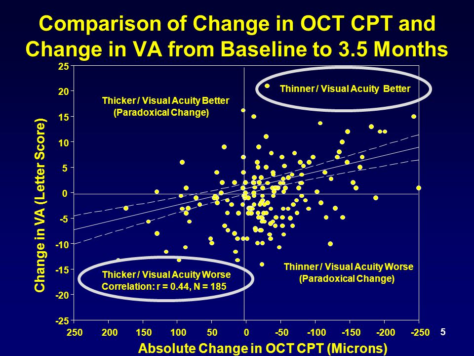 5 Comparison of Change in OCT CPT and Change in VA from Baseline to 3.5 Months Absolute Change in OCT CPT (Microns) -250-200-150-100-50050100150200250 Change in VA (Letter Score) -25 -20 -15 -10 -5 0 5 10 15 20 25 Correlation: r = 0.44, N = 185 Thicker / Visual Acuity Better (Paradoxical Change) Thinner / Visual Acuity Worse (Paradoxical Change) Thicker / Visual Acuity Worse Thinner / Visual Acuity Better