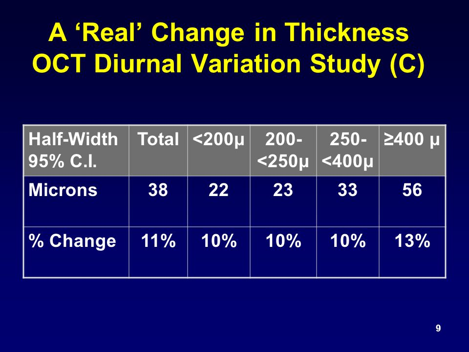 A 'Real' Change in Thickness OCT Diurnal Variation Study (C) 9 Half-Width 95% C.I.