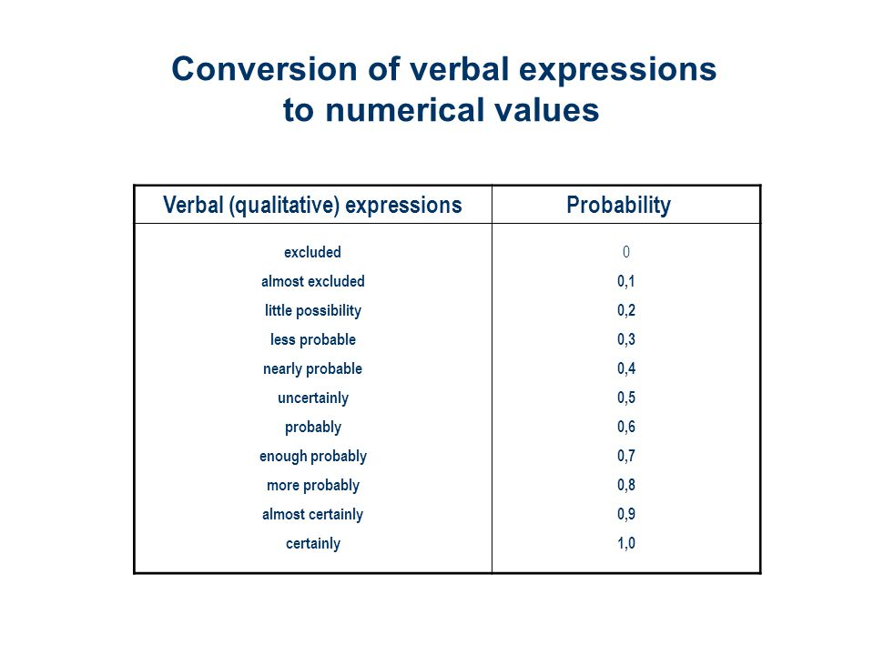 Verbal (qualitative) expressions Probability excluded almost excluded little possibility less probable nearly probable uncertainly probably enough probably more probably almost certainly certainly 0 0,1 0,2 0,3 0,4 0,5 0,6 0,7 0,8 0,9 1,0 Conversion of verbal expressions to numerical values
