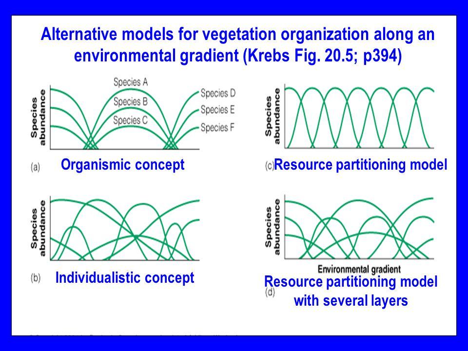 Biol 302 Introduction30 Alternative models for vegetation organization along an environmental gradient (Krebs Fig.