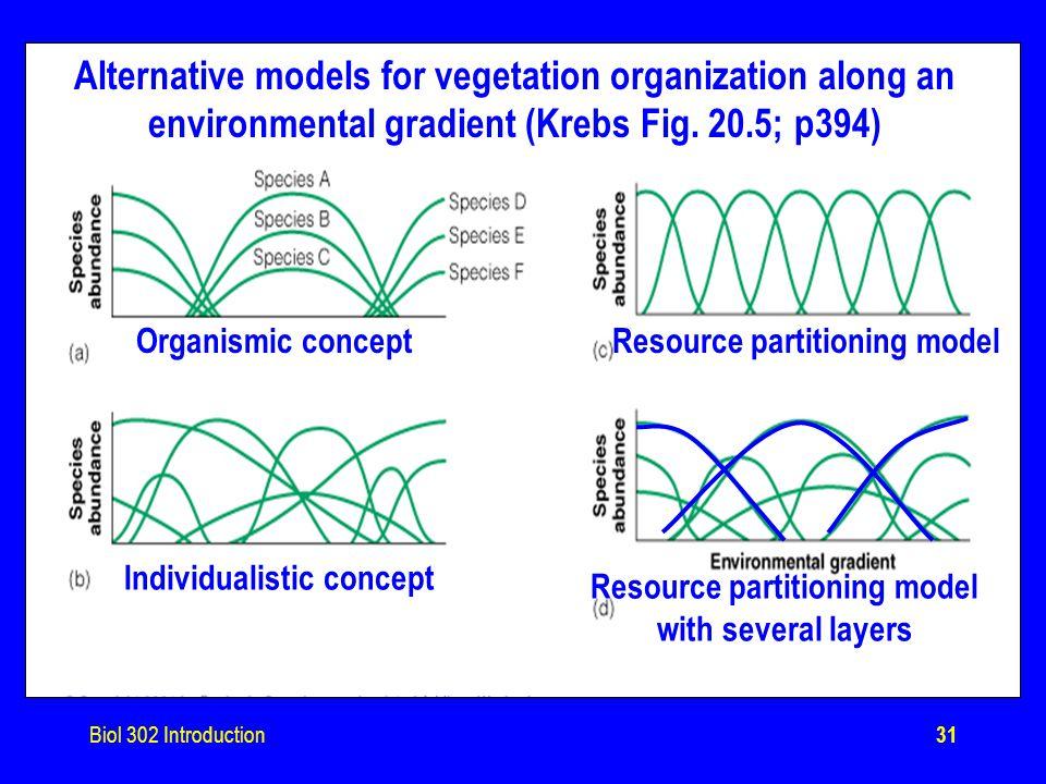 Biol 302 Introduction31 Alternative models for vegetation organization along an environmental gradient (Krebs Fig.
