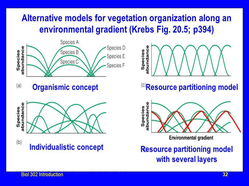 Biol 302 Introduction32 Alternative models for vegetation organization along an environmental gradient (Krebs Fig.