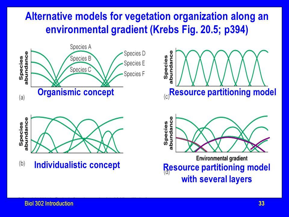Biol 302 Introduction33 Alternative models for vegetation organization along an environmental gradient (Krebs Fig.