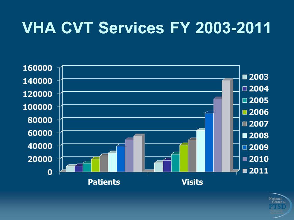 VHA CVT Services FY 2003-2011