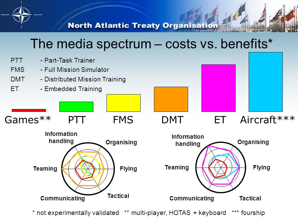 The media spectrum – costs vs. benefits* Games**DMTETAircraft***PTTFMS PTT - Part-Task Trainer FMS- Full Mission Simulator DMT- Distributed Mission Tr