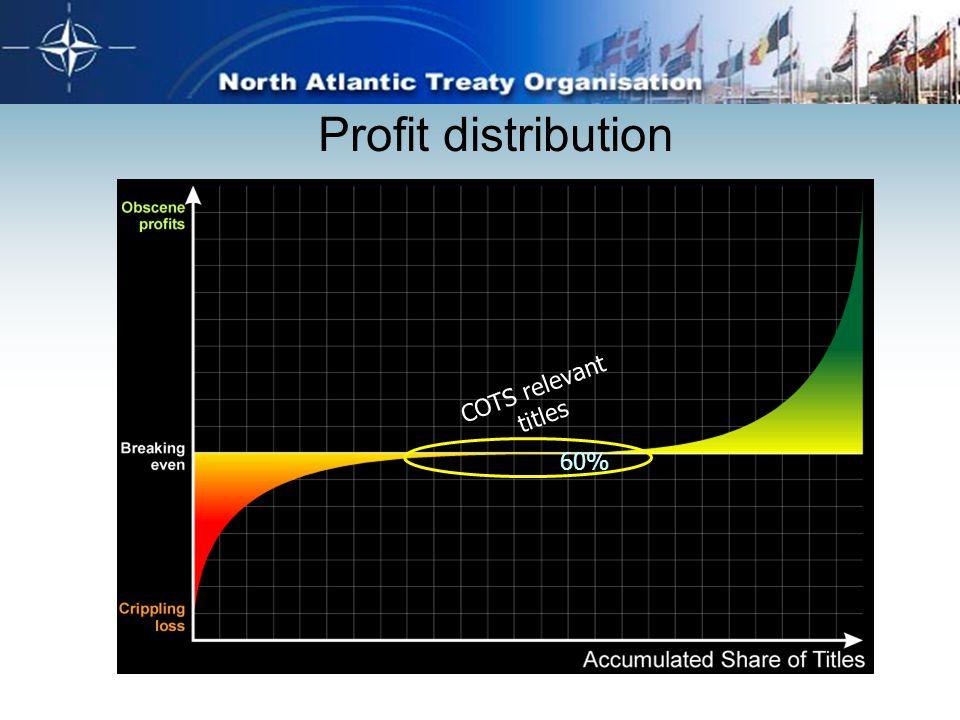 Profit distribution 60% COTS relevant titles