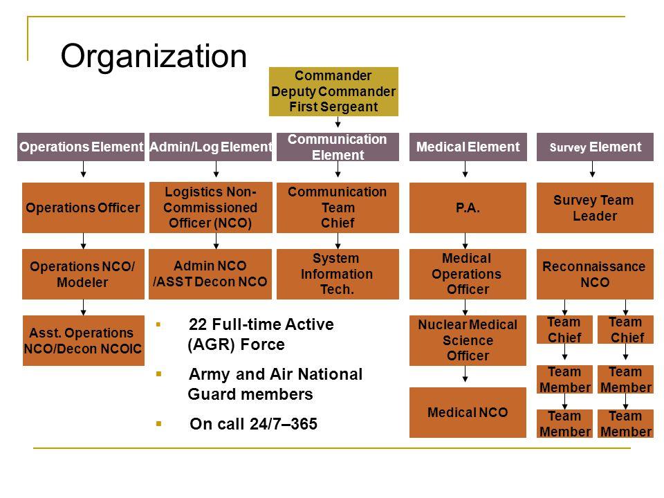 Organization Commander Deputy Commander First Sergeant Operations Officer Logistics Non- Commissioned Officer (NCO) Operations NCO/ Modeler Asst. Oper