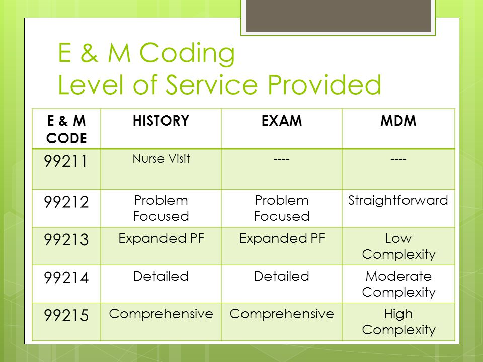 E & M Coding Level of Service Provided E & M CODE HISTORYEXAMMDM 99211 Nurse Visit---- 99212 Problem Focused Problem Focused Straightforward 99213 Expanded PF Low Complexity 99214 Detailed Moderate Complexity 99215 Comprehensive High Complexity