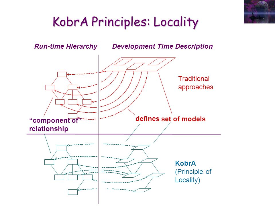 KobrA Principles: Locality Run-time Hierarchy set of models defines Traditional approaches Development Time Description component of relationship KobrA (Principle of Locality)