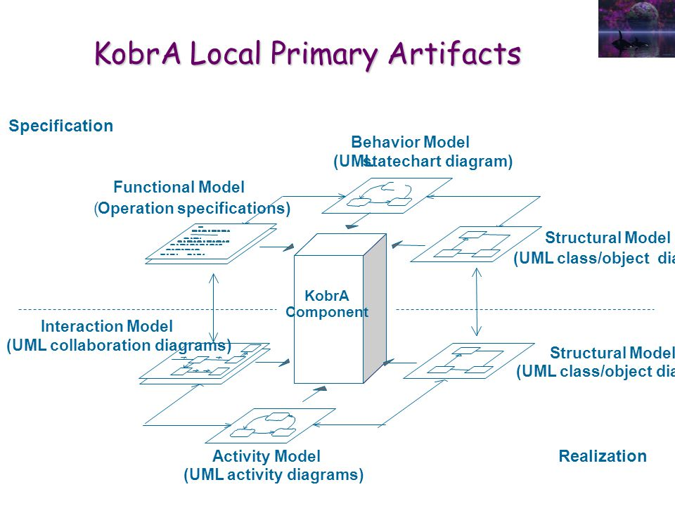 KobrA Local Primary Artifacts Structural Model (UML class/object diagrams) Functional Model (Operation specifications) Structural Model (UML class/object diagrams) Interaction Model (UML collaboration diagrams) Activity Model (UML activity diagrams) Behavior Model (UMLstatechart diagram) KobrA Component Specification Realization