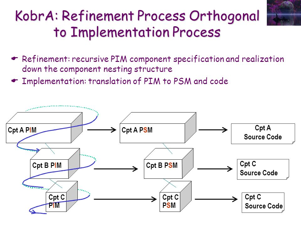 KobrA: Refinement Process Orthogonal to Implementation Process  Refinement: recursive PIM component specification and realization down the component nesting structure  Implementation: translation of PIM to PSM and code Cpt A PIM Cpt B PIM Cpt C PIM Cpt A PSM Cpt B PSM Cpt C PSM Cpt A Source Code Cpt C Source Code Cpt C Source Code