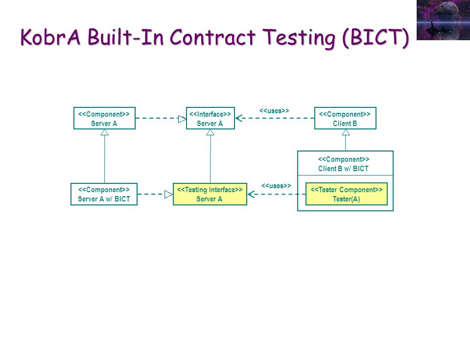 KobrA Built-In Contract Testing (BICT) > Server A > Client B > Server A > Client B w/ BICT > Tester(A) > Server A w/ BICT > Server A
