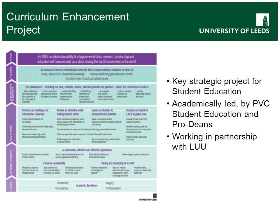 Curriculum Enhancement Project Key strategic project for Student Education Academically led, by PVC Student Education and Pro-Deans Working in partnership with LUU