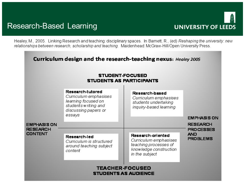 Research-Based Learning Healey, M., 2005. Linking Research and teaching: disciplinary spaces.