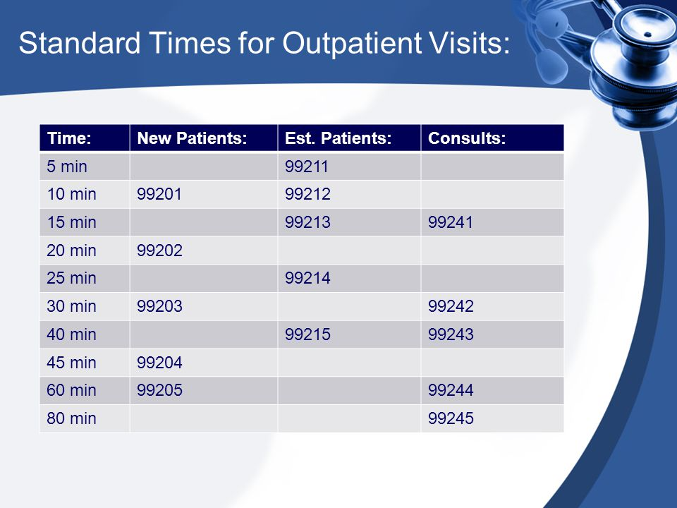 Standard Times for Outpatient Visits: Time:New Patients:Est. Patients:Consults: 5 min99211 10 min9920199212 15 min9921399241 20 min99202 25 min99214 3