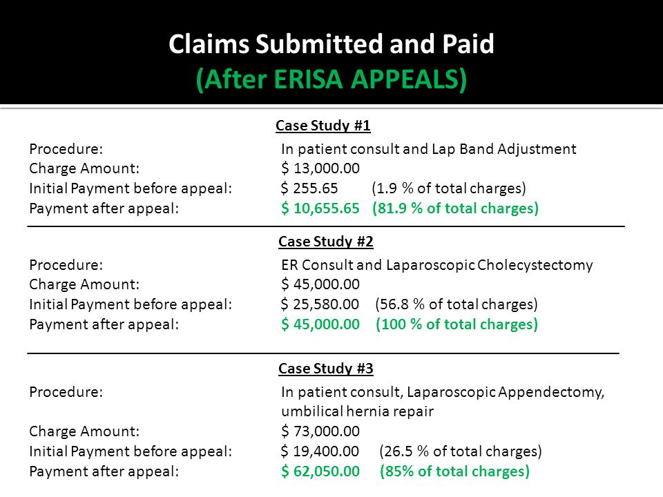 Claims Submitted and Paid (After ERISA APPEALS) Case Study #1 Procedure: In patient consult and Lap Band Adjustment Charge Amount: $ 13,000.00 Initial Payment before appeal: $ 255.65 (1.9 % of total charges) Payment after appeal: $ 10,655.65 (81.9 % of total charges) Case Study #2 Procedure: ER Consult and Laparoscopic Cholecystectomy Charge Amount: $ 45,000.00 Initial Payment before appeal: $ 25,580.00 (56.8 % of total charges) Payment after appeal: $ 45,000.00 (100 % of total charges) Case Study #3 Procedure: In patient consult, Laparoscopic Appendectomy, umbilical hernia repair Charge Amount: $ 73,000.00 Initial Payment before appeal: $ 19,400.00 (26.5 % of total charges) Payment after appeal: $ 62,050.00 (85% of total charges)