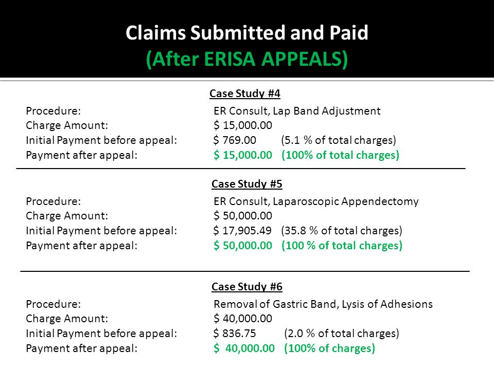 Case Study #4 Procedure: ER Consult, Lap Band Adjustment Charge Amount: $ 15,000.00 Initial Payment before appeal: $ 769.00 (5.1 % of total charges) Payment after appeal: $ 15,000.00 (100% of total charges) Case Study #5 Procedure: ER Consult, Laparoscopic Appendectomy Charge Amount: $ 50,000.00 Initial Payment before appeal: $ 17,905.49 (35.8 % of total charges) Payment after appeal: $ 50,000.00 (100 % of total charges) Case Study #6 Procedure: Removal of Gastric Band, Lysis of Adhesions Charge Amount: $ 40,000.00 Initial Payment before appeal: $ 836.75 (2.0 % of total charges) Payment after appeal: $ 40,000.00 (100% of charges) Claims Submitted and Paid (After ERISA APPEALS)
