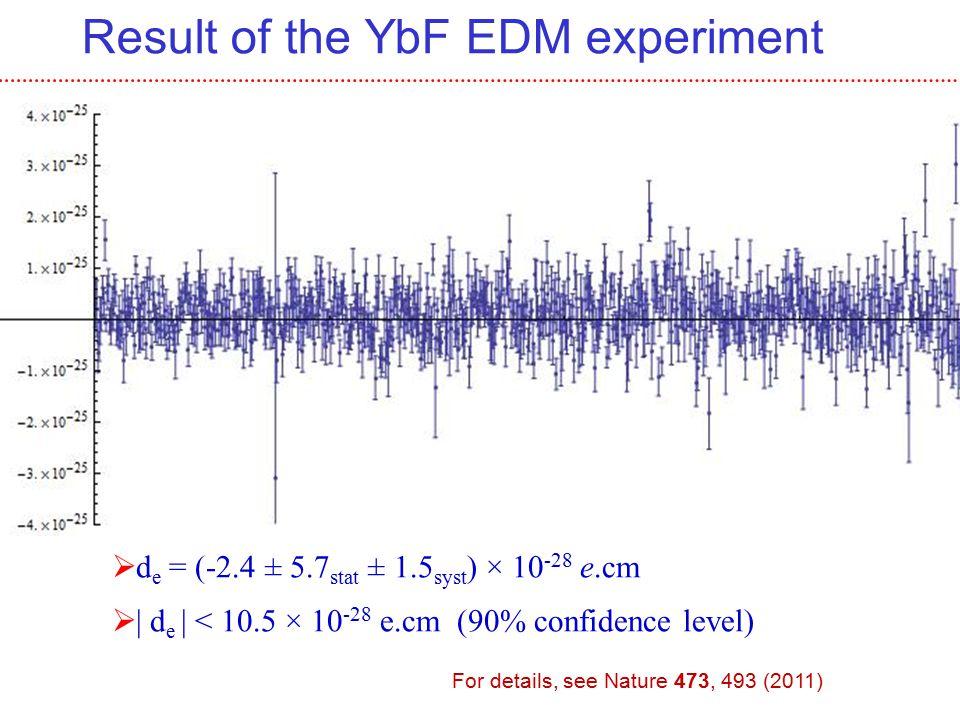 Result of the YbF EDM experiment  d e = (-2.4 ± 5.7 stat ± 1.5 syst ) × 10 -28 e.cm  | d e | < 10.5 × 10 -28 e.cm (90% confidence level) For details, see Nature 473, 493 (2011)