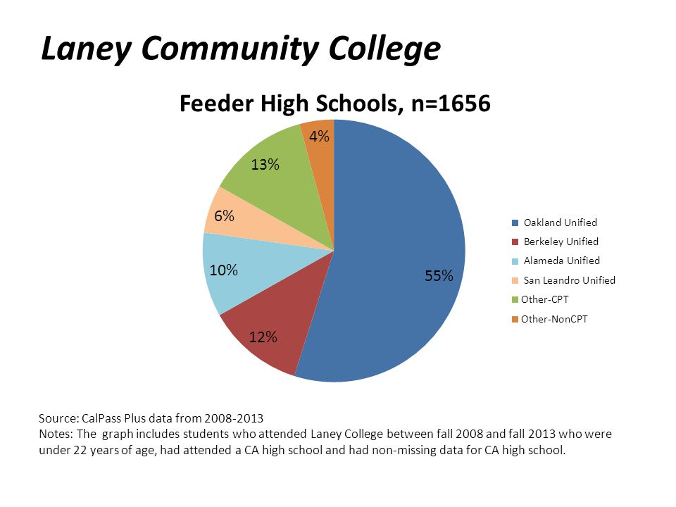 Laney Community College Source: CalPass Plus data from 2008-2013 Notes: The graph includes students who attended Laney College between fall 2008 and fall 2013 who were under 22 years of age, had attended a CA high school and had non-missing data for CA high school.