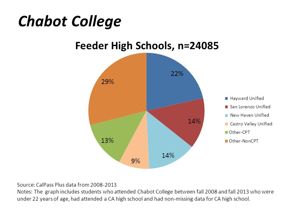 Chabot College Source: CalPass Plus data from 2008-2013 Notes: The graph includes students who attended Chabot College between fall 2008 and fall 2013 who were under 22 years of age, had attended a CA high school and had non-missing data for CA high school.