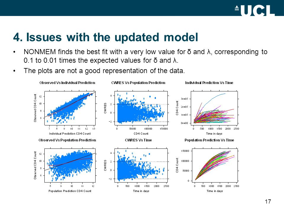 4. Issues with the updated model NONMEM finds the best fit with a very low value for δ and λ, corresponding to 0.1 to 0.01 times the expected values f