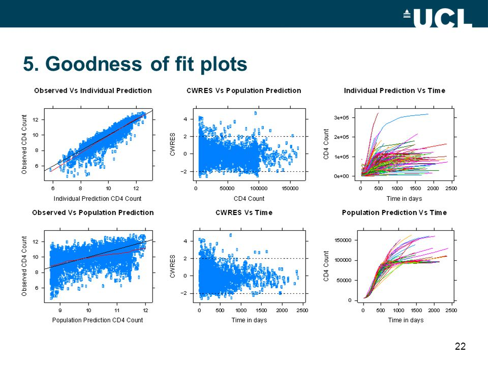 5. Goodness of fit plots 22