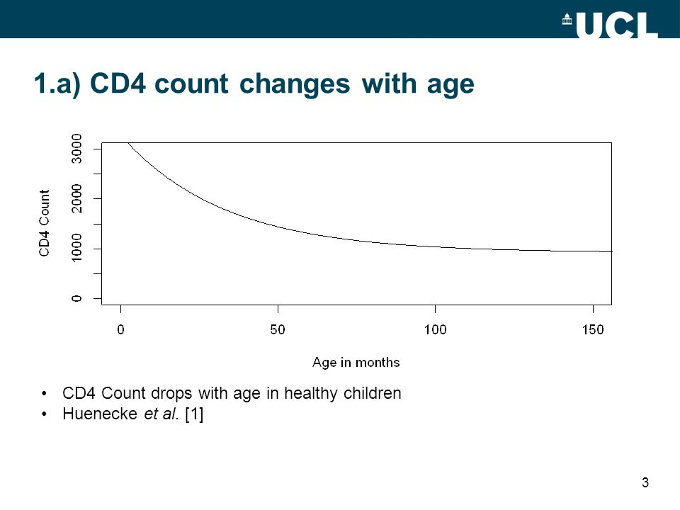 1.a) CD4 count changes with age CD4 Count drops with age in healthy children Huenecke et al. [1] 3