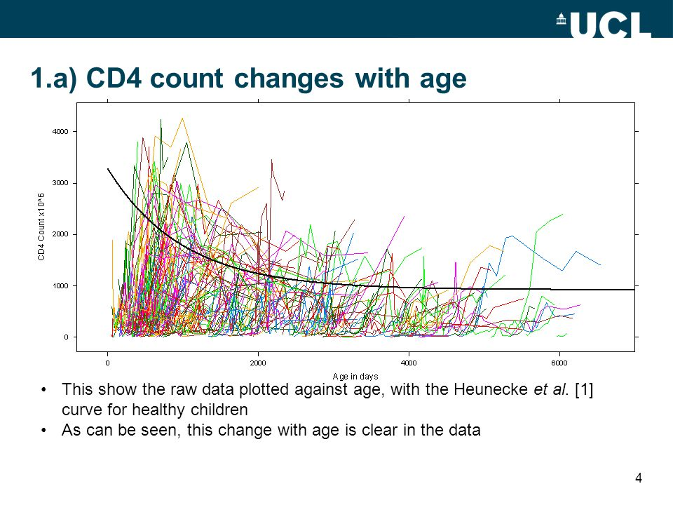 1.a) CD4 count changes with age This show the raw data plotted against age, with the Heunecke et al.