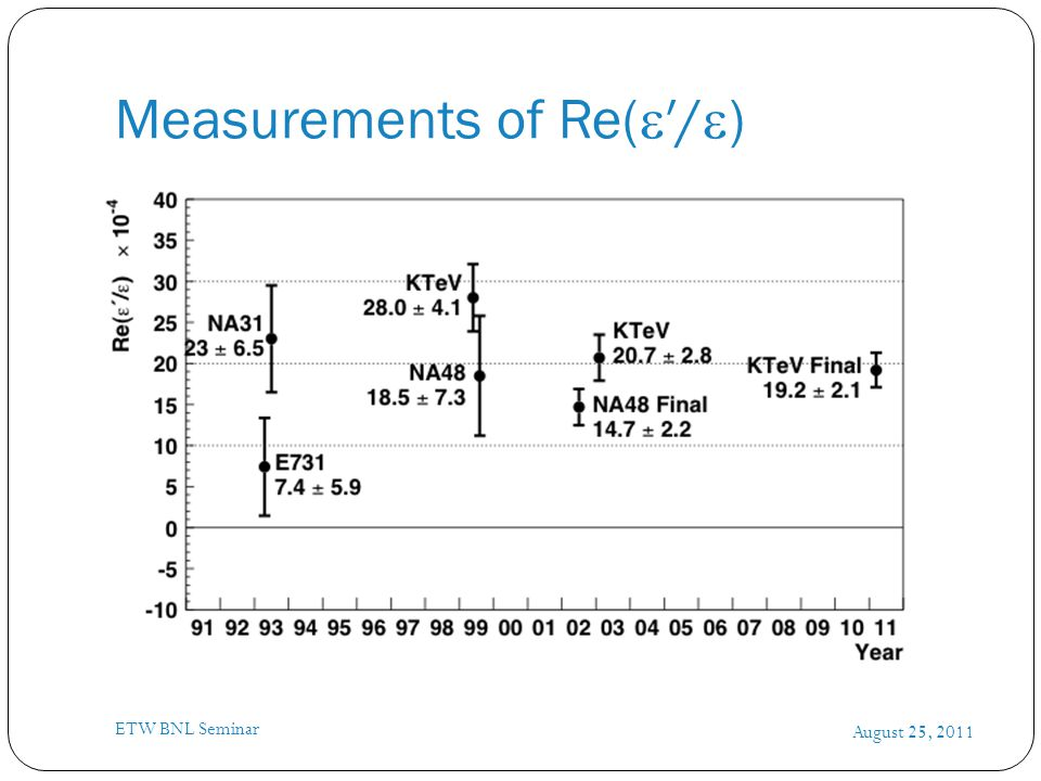Measurements of Re(  ′/  ) August 25, 2011 ETW BNL Seminar