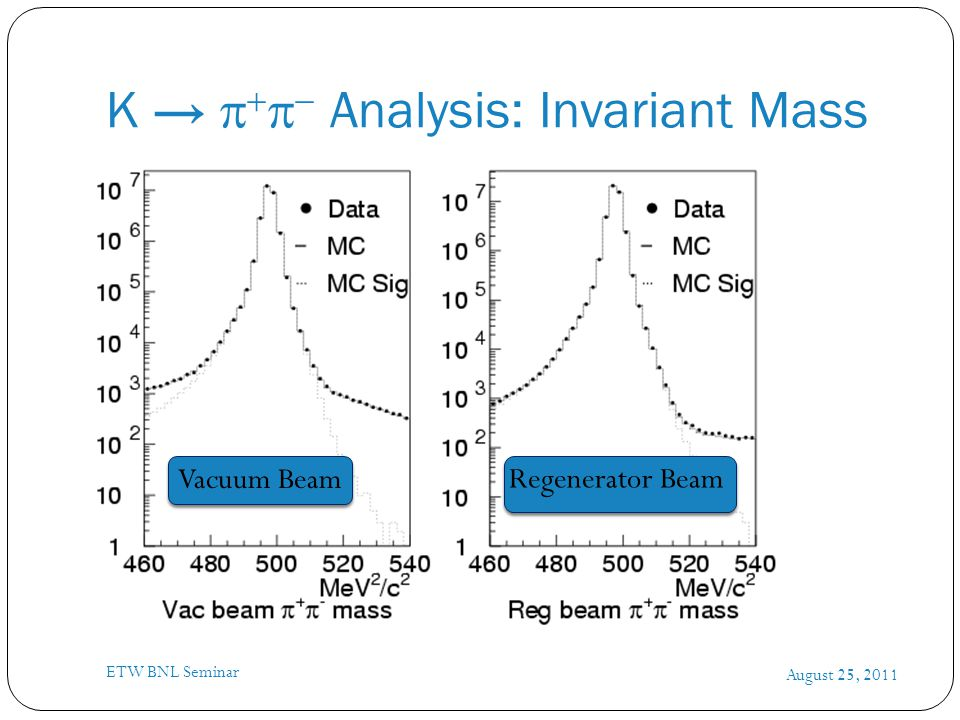K →      Analysis: Invariant Mass August 25, 2011 ETW BNL Seminar Vacuum Beam Regenerator Beam