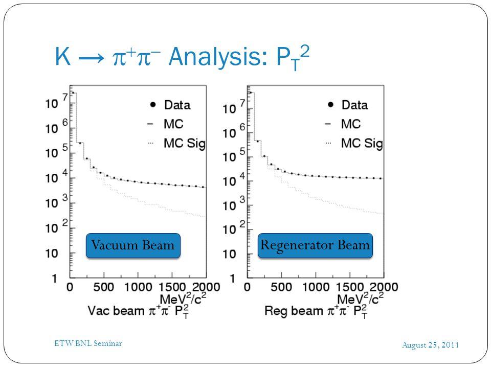 K →      Analysis: P T 2 August 25, 2011 ETW BNL Seminar Vacuum Beam Regenerator Beam