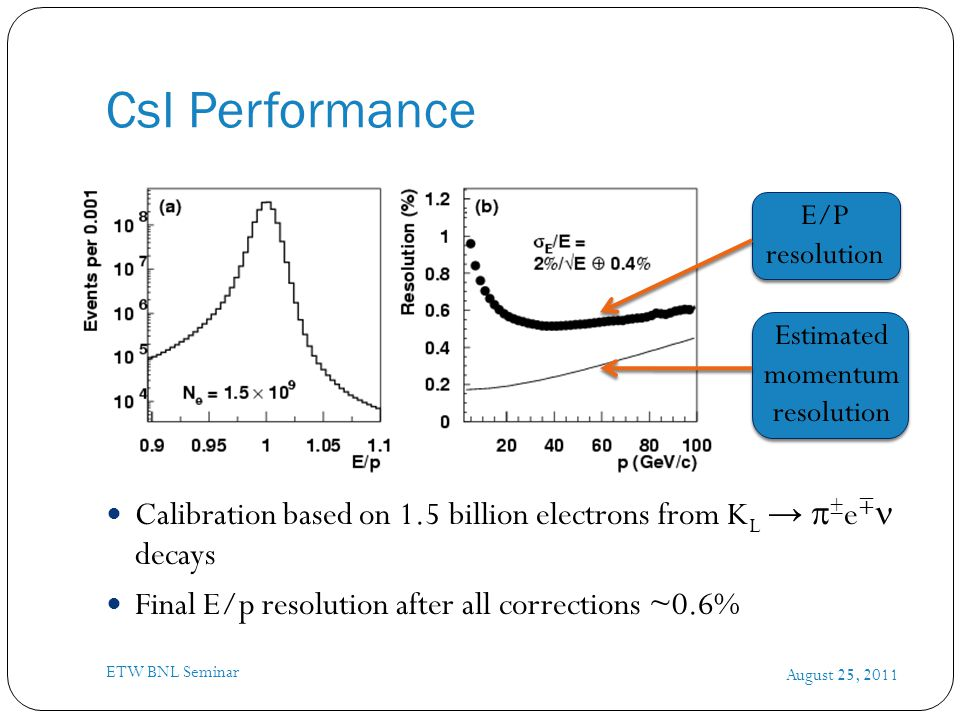 CsI Performance August 25, 2011 ETW BNL Seminar Calibration based on 1.5 billion electrons from K L →  ± e ∓ decays Final E/p resolution after all corrections ~0.6% E/P resolution Estimated momentum resolution