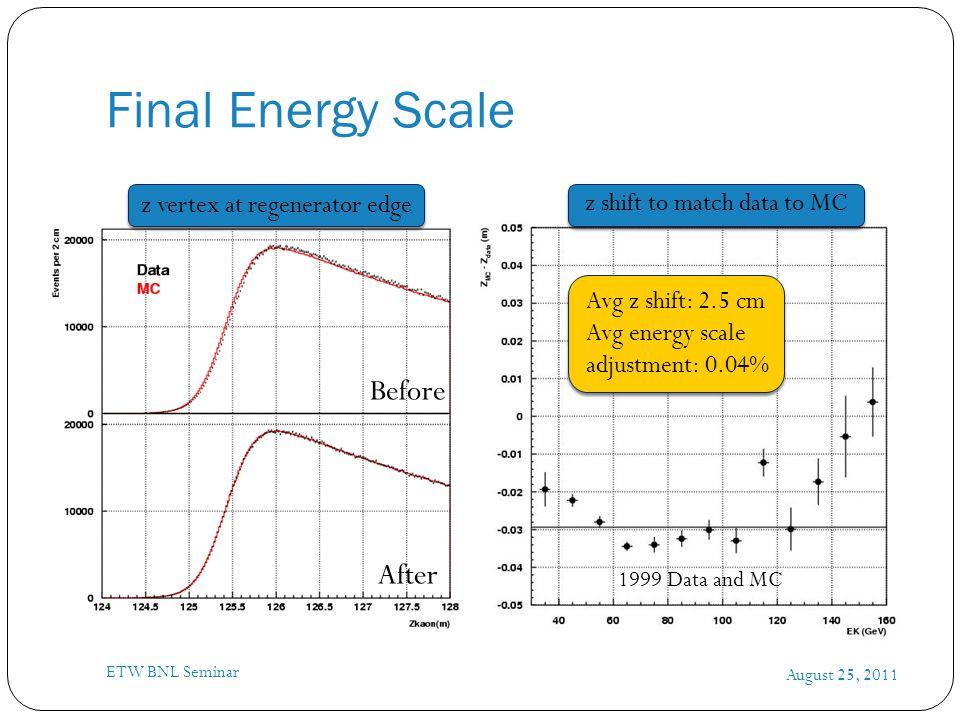 Final Energy Scale August 25, 2011 ETW BNL Seminar z vertex at regenerator edge z shift to match data to MC Before After Avg z shift: 2.5 cm Avg energ
