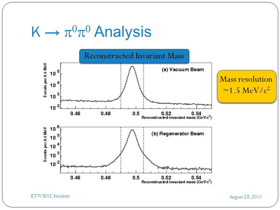 K →     Analysis August 25, 2011 ETW BNL Seminar Reconstructed Invariant Mass Mass resolution ~1.5 MeV/c 2