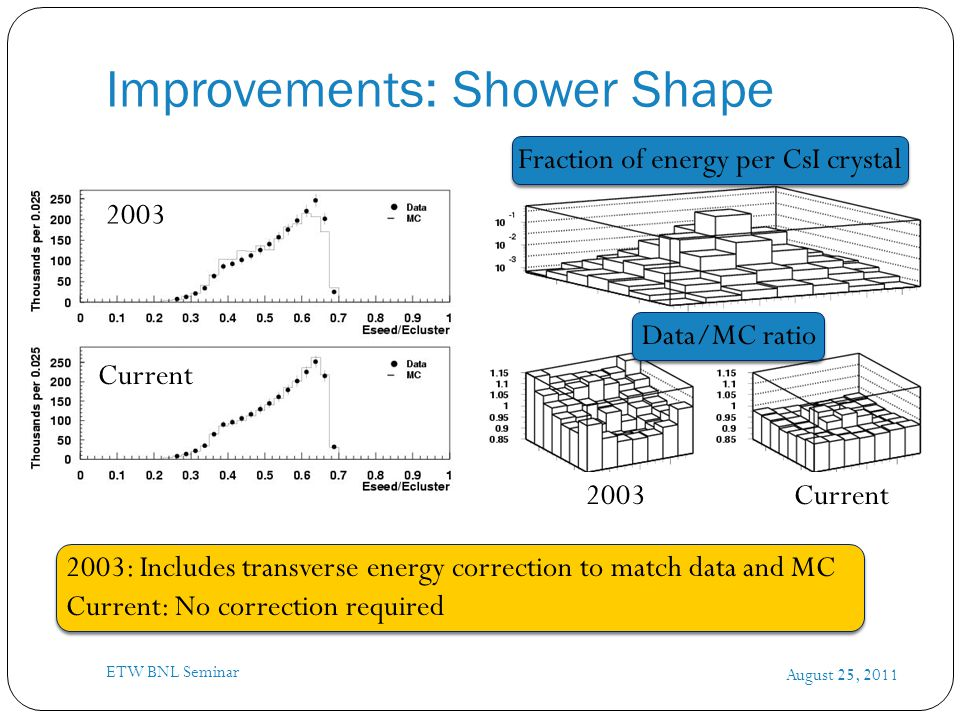 Fraction of energy per CsI crystal 2003: Includes transverse energy correction to match data and MC Current: No correction required Improvements: Show