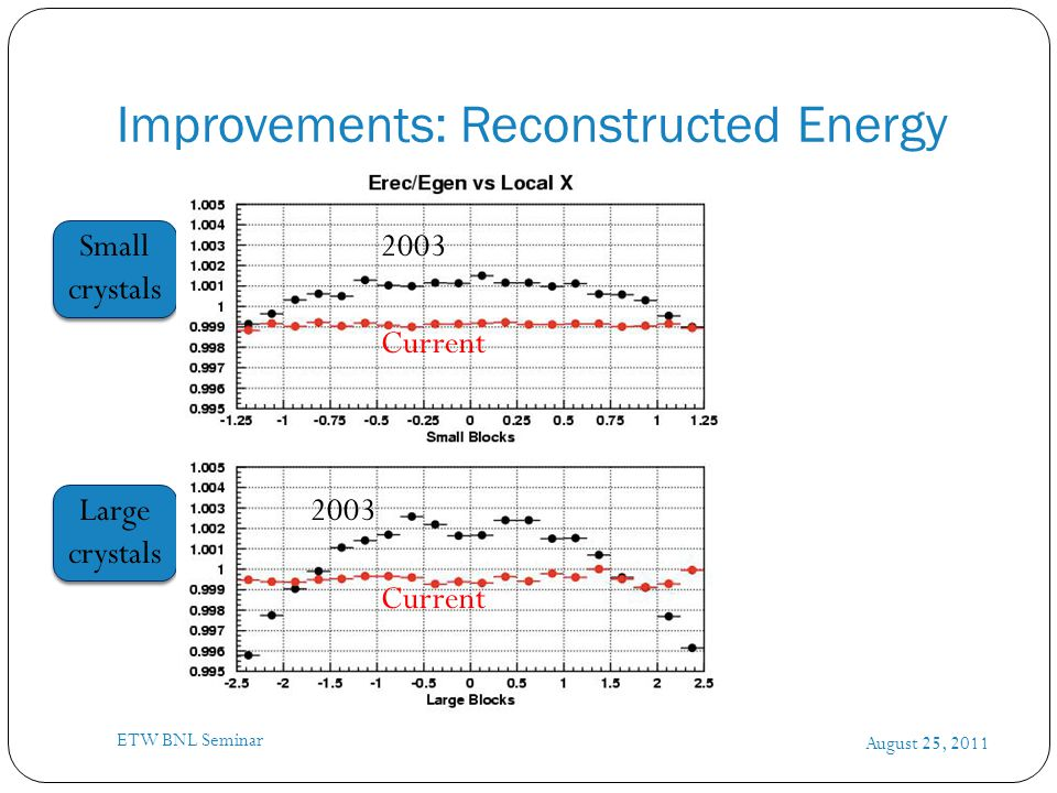 Improvements: Reconstructed Energy August 25, 2011 ETW BNL Seminar 2003 Current 2003 Current Small crystals Large crystals