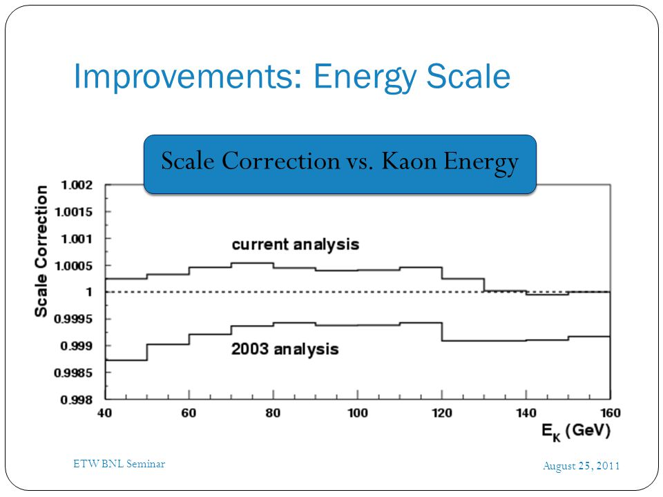Improvements: Energy Scale August 25, 2011 ETW BNL Seminar Scale Correction vs. Kaon Energy