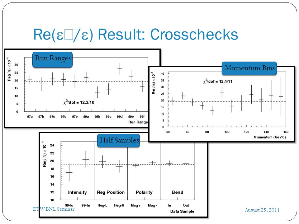 Re(  /  ) Result: Crosschecks August 25, 2011 ETW BNL Seminar Run Ranges Half Samples Momentum Bins