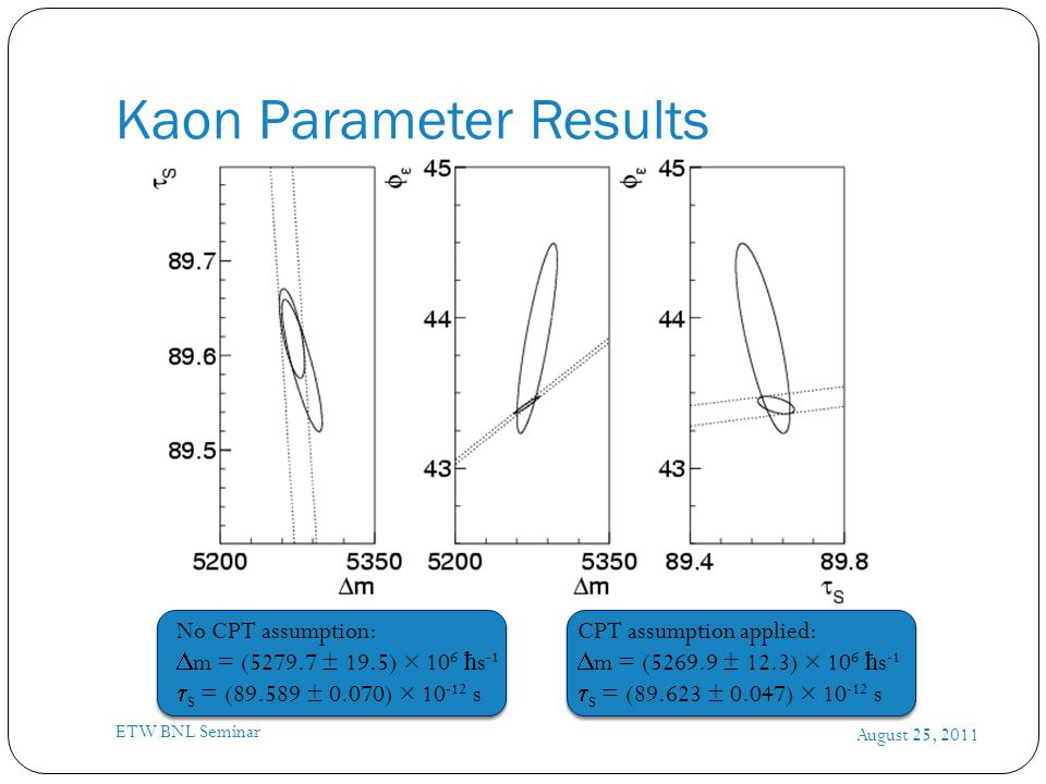 Kaon Parameter Results August 25, 2011 ETW BNL Seminar No CPT assumption:  m = (5279.7 ± 19.5) × 10 6 ħ s -1  S = (89.589 ± 0.070) × 10 -12 s CPT assumption applied:  m = (5269.9 ± 12.3) × 10 6 ħ s -1  S = (89.623 ± 0.047) × 10 -12 s
