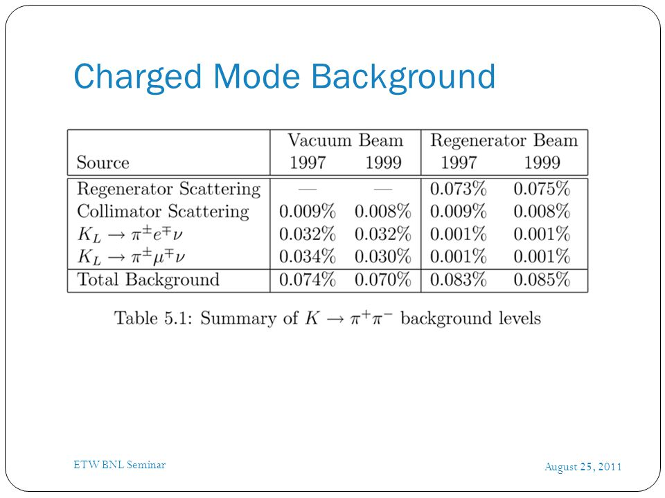 Charged Mode Background August 25, 2011 ETW BNL Seminar