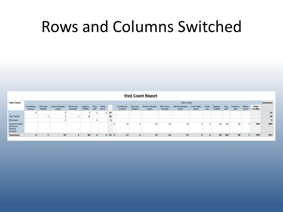 Rows and Columns Switched