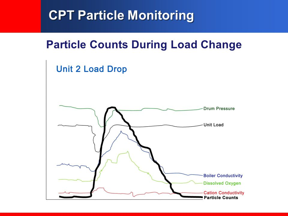 CPT Particle Monitoring Particle Counts During Load Change